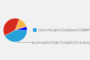 2010 General Election result in Corby